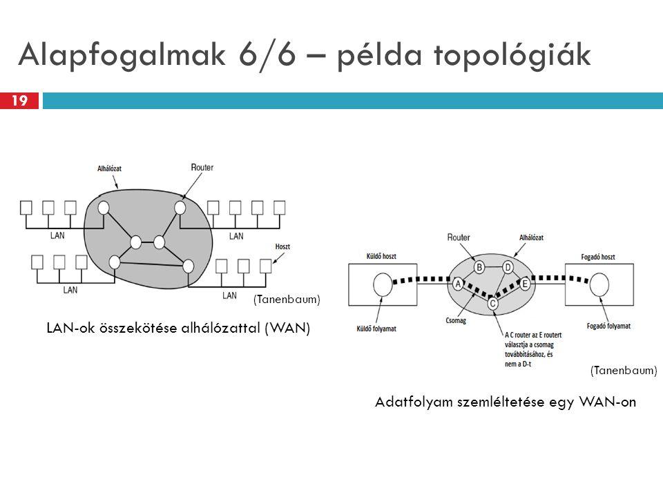 Alapfogalmak 6/6 – példa topológiák LAN-ok összekötése alhálózattal (WAN) (Tanenbaum) Adatfolyam szemléltetése egy WAN-on 19