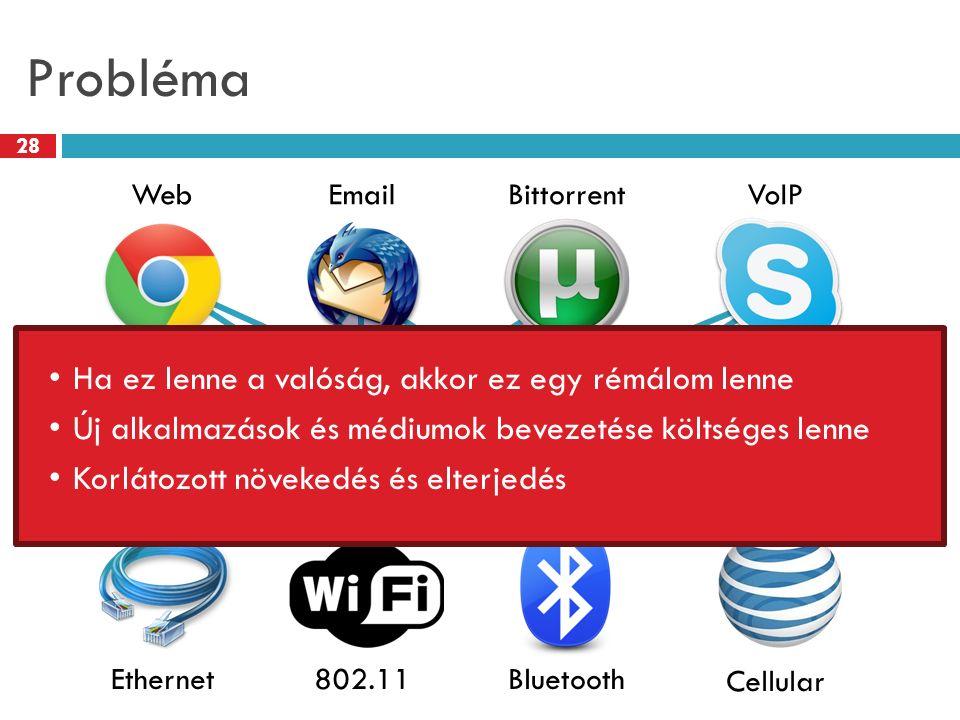 Probléma 28 WebEmailBittorrent Ethernet802.11Bluetooth VoIP Cellular Ha ez lenne a valóság, akkor ez egy rémálom lenne Új alkalmazások és médiumok bev