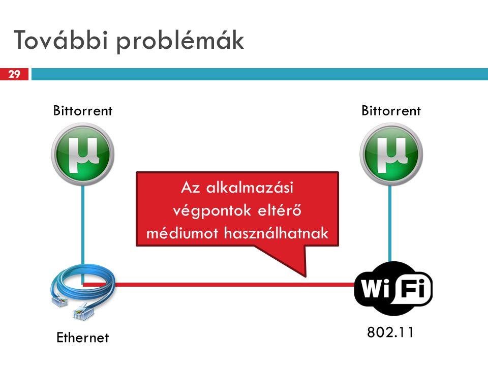 További problémák 29 Bittorrent Ethernet802.11 Bittorrent Az alkalmazási végpontok eltérő médiumot használhatnak