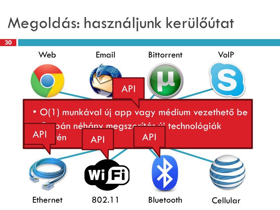 Megoldás: használjunk kerülőútat 30 WebEmailBittorrent Ethernet802.11Bluetooth VoIP Cellular Mágikus Hálózati Absztrakciós Réteg O(1) munkával új app