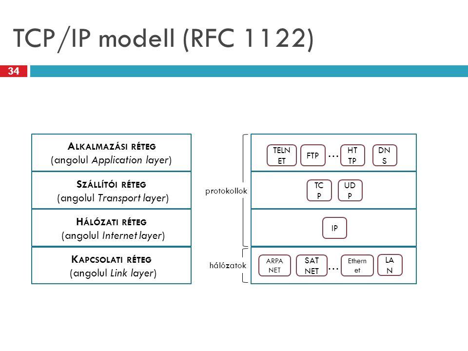 TCP/IP modell (RFC 1122) A LKALMAZÁSI RÉTEG (angolul Application layer) S ZÁLLÍTÓI RÉTEG (angolul Transport layer) H ÁLÓZATI RÉTEG (angolul Internet l