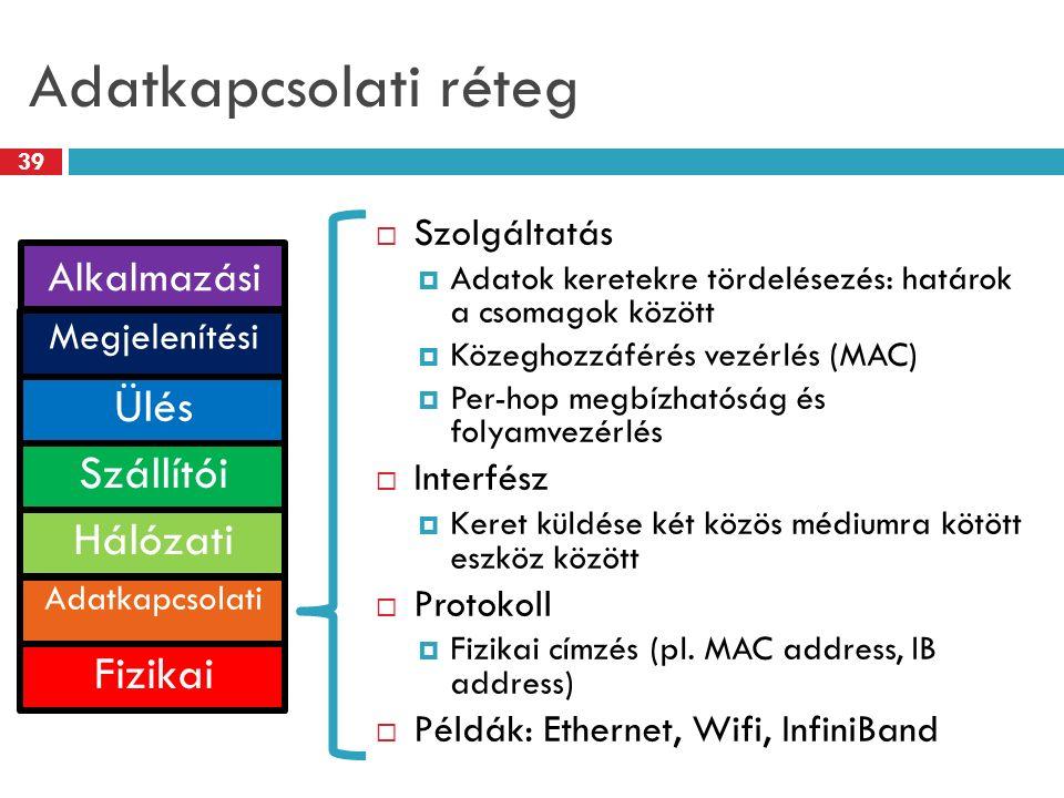 Adatkapcsolati réteg 39  Szolgáltatás  Adatok keretekre tördelésezés: határok a csomagok között  Közeghozzáférés vezérlés (MAC)  Per-hop megbízhat