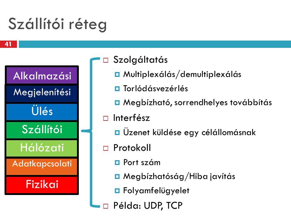 Szállítói réteg 41  Szolgáltatás  Multiplexálás/demultiplexálás  Torlódásvezérlés  Megbízható, sorrendhelyes továbbítás  Interfész  Üzenet küldé