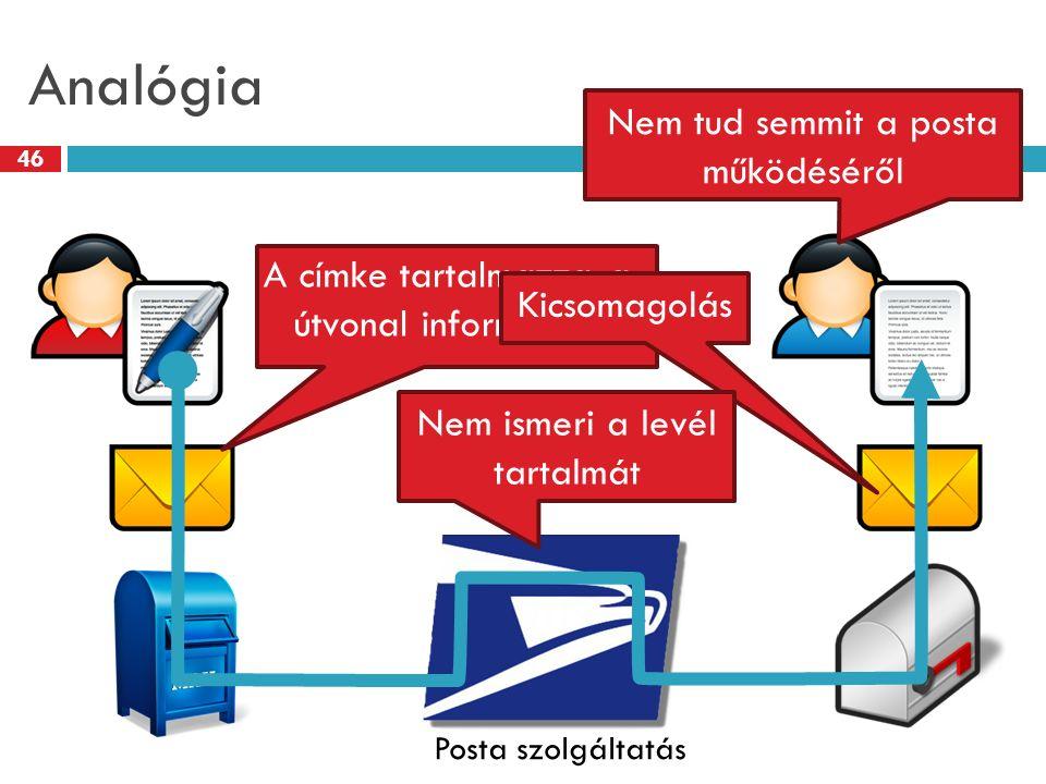 Analógia 46 Posta szolgáltatás A címke tartalmazza a útvonal információt Kicsomagolás Nem ismeri a levél tartalmát Nem tud semmit a posta működéséről