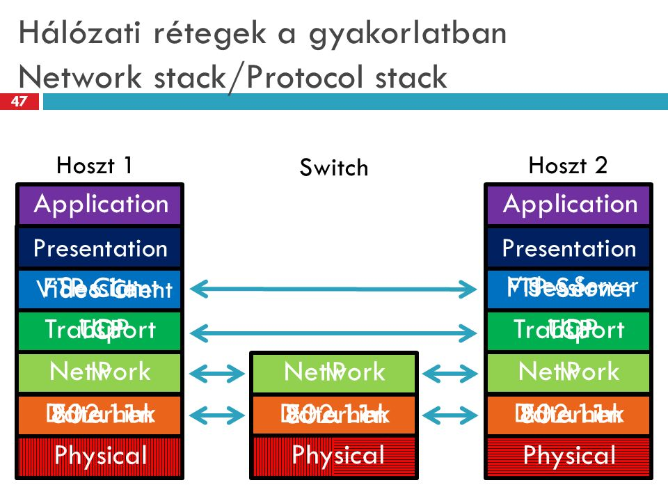 Hálózati rétegek a gyakorlatban Network stack/Protocol stack 47 Application Presentation Session Transport Network Data Link Physical Network Data Link Application Presentation Session Transport Network Data Link Physical Hoszt 1 Switch Hoszt 2 Physical Video Client UDP Video Server UDP FTP Client TCP IP Ethernet IP Ethernet FTP Server TCP IP Ethernet 802.11n