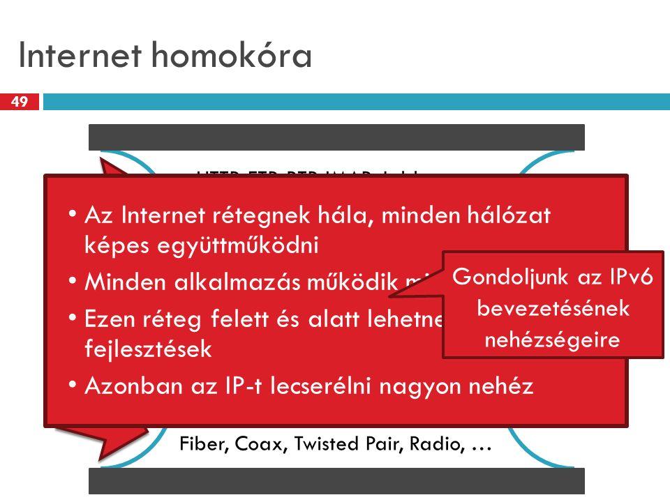 Internet homokóra 49 IPv4 TCP, UDP, ICMP HTTP, FTP, RTP, IMAP, Jabber, … Ethernet, 802.11x, DOCSIS, … Fiber, Coax, Twisted Pair, Radio, … Az Internet