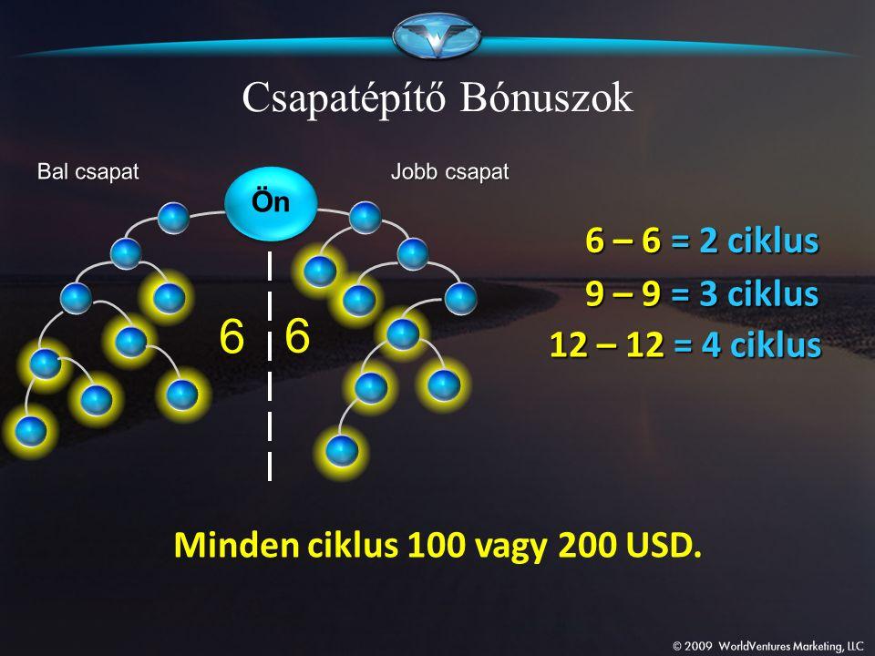 6 6 Csapatépítő Bónuszok Minden ciklus 100 vagy 200 USD. 6 – 6 = 2 ciklus 9 – 9 = 3 ciklus 12 – 12 = 4 ciklus