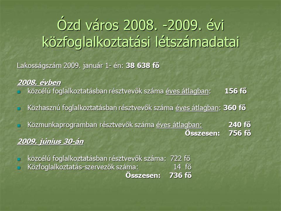 Ózd város 2008. -2009. évi közfoglalkoztatási létszámadatai Lakosságszám 2009.
