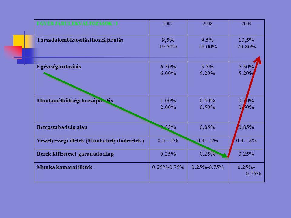 0.25%- 0.75% Munka kamarai illetek 0.25% Berek kifizeteset garantalo alap 0.4 – 2% 0.5 – 4%Veszelyessegi illetek (Munkahelyi balesetek ) 0,85% Betegszabadság alap 0.50% 1.00% 2.00% Munkanélküliségi hozzájárulás 5.50% 5.20% 5.5% 5.20% 6.50% 6.00% Egészségbiztosítás 10,5% 20.80% 9,5% 18.00% 9,5% 19.50% Társadalombiztosítási hozzájárulás 200920082007EGYÉB JÁRULÉKVÁLTOZÁSOK / 1