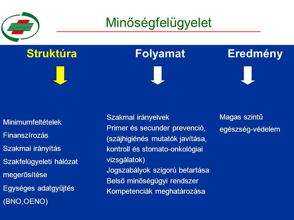Minőségfelügyelet StruktúraFolyamatEredmény Minimumfeltételek Finanszírozás Szakmai irányítás Szakfelügyeleti hálózat megerősítése Egységes adatgyűjtés (BNO,OENO) Szakmai irányelvek Primer és secunder prevenció, (szájhigiénés mutatók javítása, kontroll és stomato-onkológiai vizsgálatok) Jogszabályok szigorú betartása Belső minőségügyi rendszer Kompetenciák meghatározása Magas szintű egészség-védelem