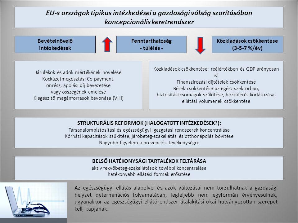 EU-s országok tipikus intézkedései a gazdasági válság szorításában koncepcionális keretrendszer Bevételnövelő intézkedések Fenntarthatóság - túlélés - Közkiadások csökkentése (3-5-7 %/év) Járulékok és adók mértékének növelése Kockázatmegosztás: Co-payment, önrész, ápolási díj bevezetése vagy összegének emelése Kiegészítő magánforrások bevonása (VHI) Közkiadások csökkentése: reálértékben és GDP arányosan is.