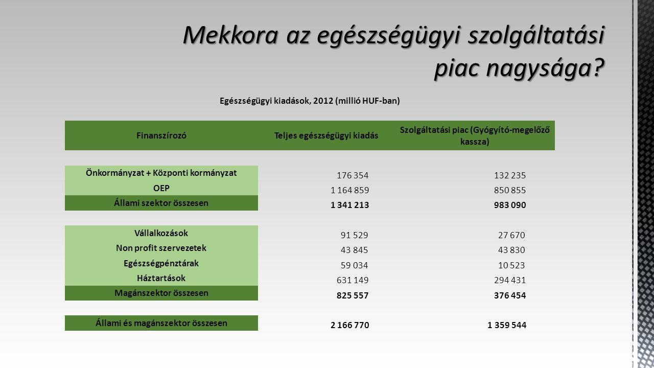 Egészségügyi kiadások, 2012 (millió HUF-ban) FinanszírozóTeljes egészségügyi kiadás Szolgáltatási piac (Gyógyító-megelőző kassza) Önkormányzat + Központi kormányzat 176 354 132 235 OEP 1 164 859 850 855 Állami szektor összesen 1 341 213 983 090 Vállalkozások 91 529 27 670 Non profit szervezetek 43 845 43 830 Egészségpénztárak 59 034 10 523 Háztartások 631 149 294 431 Magánszektor összesen 825 557 376 454 Állami és magánszektor összesen 2 166 770 1 359 544