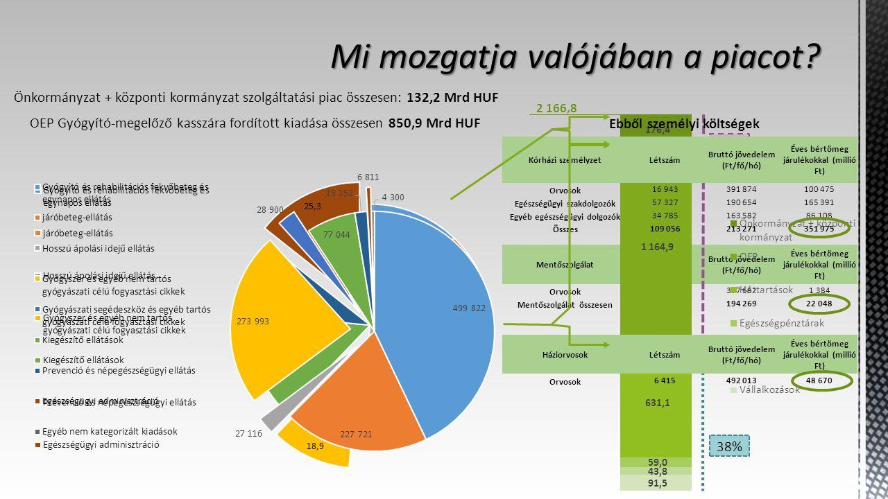 MentőszolgálatLétszám Bruttó jövedelem (Ft/fő/hó) Éves bértömeg járulékokkal (millió Ft) Orvosok 249377 6621 384 Mentőszolgálat összesen 7 506194 26922 048 62% 38% HáziorvosokLétszám Bruttó jövedelem (Ft/fő/hó) Éves bértömeg járulékokkal (millió Ft) Orvosok 6 415492 01348 670 Kórházi személyzetLétszám Bruttó jövedelem (Ft/fő/hó) Éves bértömeg járulékokkal (millió Ft) Orvosok 16 943391 874100 475 Egészségügyi szakdolgozók 57 327190 654165 391 Egyéb egészségügyi dolgozók 34 785163 58286 108 Összes 109 056213 271351 975 2 166,8 OEP Gyógyító-megelőző kasszára fordított kiadása összesen 850,9 Mrd HUF Ebből személyi költségek Önkormányzat + központi kormányzat szolgáltatási piac összesen: 132,2 Mrd HUF