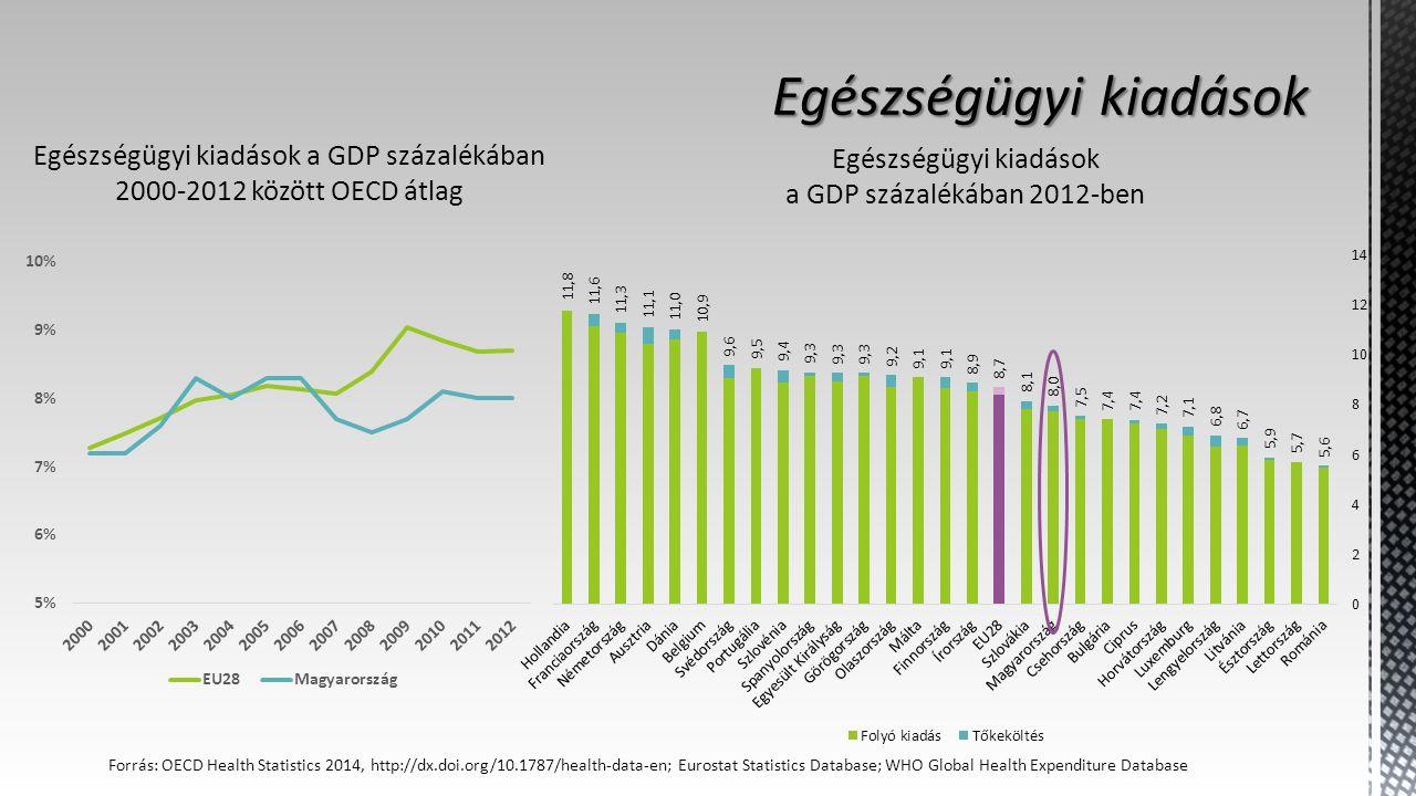 Egészségügyi kiadások a GDP százalékában 2000-2012 között OECD átlag Egészségügyi kiadások a GDP százalékában 2012-ben Forrás: OECD Health Statistics 2014, http://dx.doi.org/10.1787/health-data-en; Eurostat Statistics Database; WHO Global Health Expenditure Database