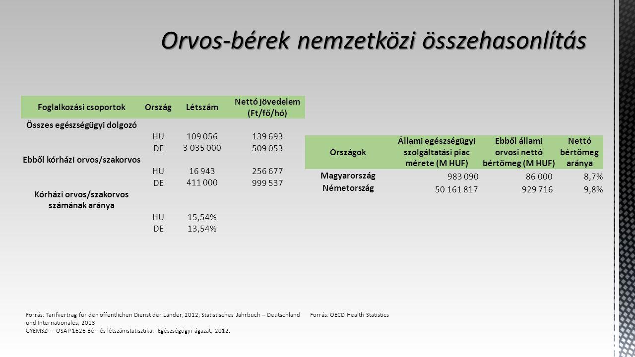 Foglalkozási csoportokOrszágLétszám Nettó jövedelem (Ft/fő/hó) Összes egészségügyi dolgozó HU109 056139 693 DE3 035 000509 053 Ebből kórházi orvos/szakorvos HU16 943256 677 DE411 000999 537 Kórházi orvos/szakorvos számának aránya HU15,54% DE13,54% Forrás: Tarifvertrag für den öffentlichen Dienst der Länder, 2012; Statistisches Jahrbuch – Deutschland und Internationales, 2013 GYEMSZI – OSAP 1626 Bér- és létszámstatisztika: Egészségügyi ágazat, 2012.