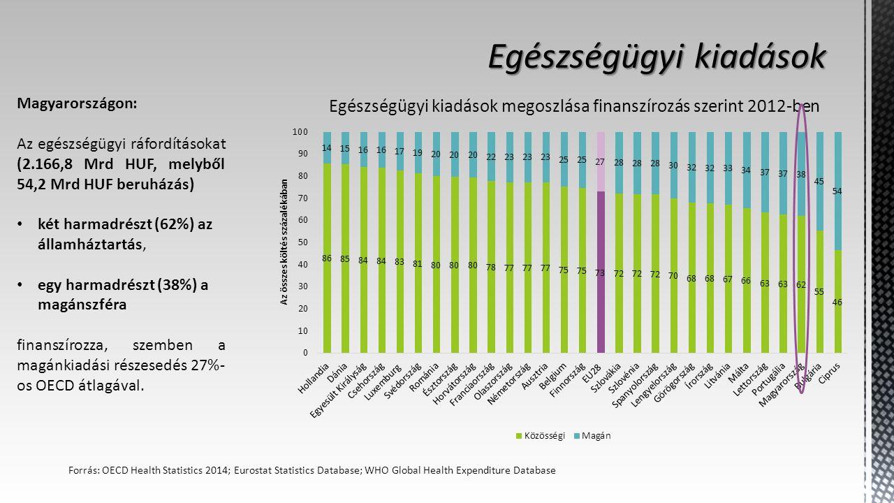 Egészségügyi kiadások megoszlása finanszírozás szerint 2012-ben Forrás: OECD Health Statistics 2014; Eurostat Statistics Database; WHO Global Health Expenditure Database Magyarországon: Az egészségügyi ráfordításokat (2.166,8 Mrd HUF, melyből 54,2 Mrd HUF beruházás) két harmadrészt (62%) az államháztartás, egy harmadrészt (38%) a magánszféra finanszírozza, szemben a magánkiadási részesedés 27%- os OECD átlagával.
