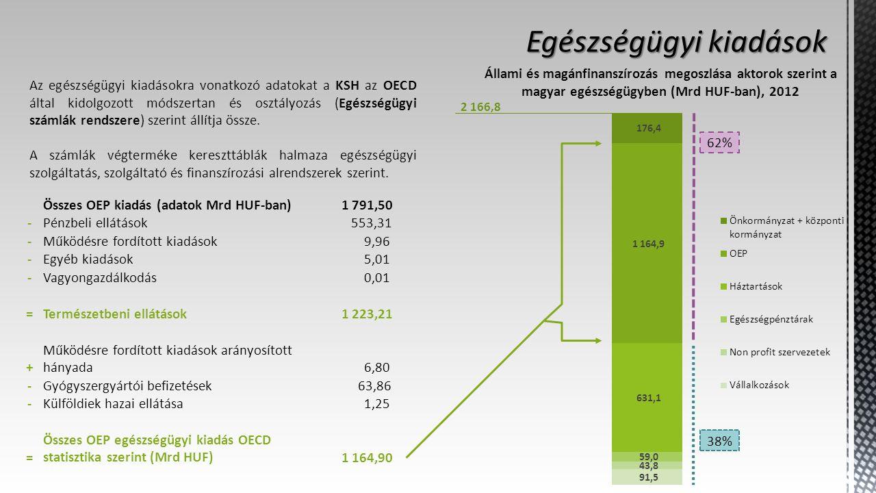 Az egészségügyi kiadásokra vonatkozó adatokat a KSH az OECD által kidolgozott módszertan és osztályozás (Egészségügyi számlák rendszere) szerint állítja össze.