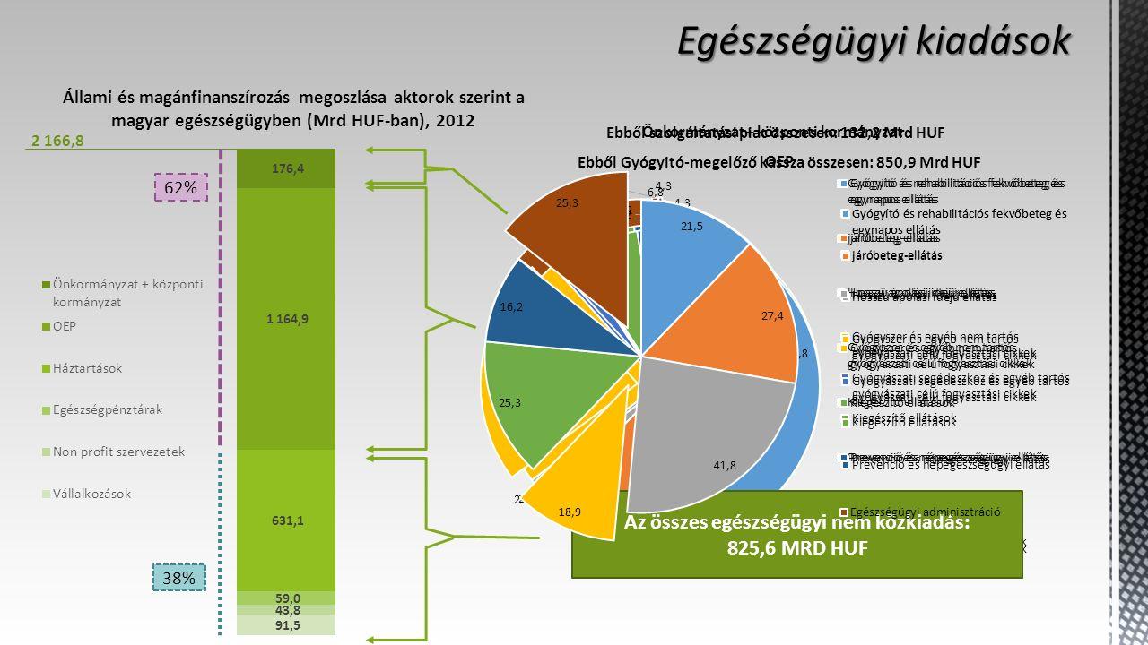 Állami és magánfinanszírozás megoszlása aktorok szerint a magyar egészségügyben (Mrd HUF-ban), 2012 2 166,8 Az összes egészségügyi nem közkiadás: 825,6 MRD HUF 62% 38%