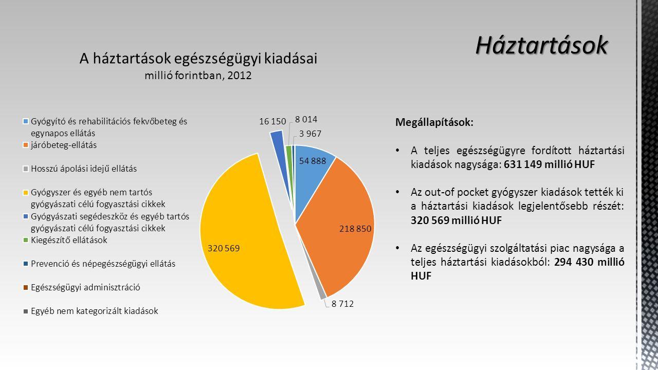 A háztartások egészségügyi kiadásai millió forintban, 2012 Megállapítások: A teljes egészségügyre fordított háztartási kiadások nagysága: 631 149 millió HUF Az out-of pocket gyógyszer kiadások tették ki a háztartási kiadások legjelentősebb részét: 320 569 millió HUF Az egészségügyi szolgáltatási piac nagysága a teljes háztartási kiadásokból: 294 430 millió HUF