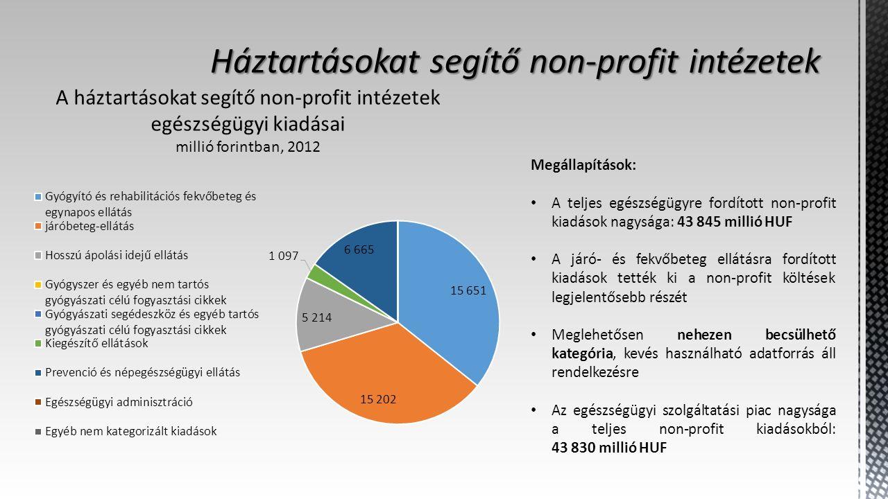 Megállapítások: A teljes egészségügyre fordított non-profit kiadások nagysága: 43 845 millió HUF A járó- és fekvőbeteg ellátásra fordított kiadások tették ki a non-profit költések legjelentősebb részét Meglehetősen nehezen becsülhető kategória, kevés használható adatforrás áll rendelkezésre Az egészségügyi szolgáltatási piac nagysága a teljes non-profit kiadásokból: 43 830 millió HUF A háztartásokat segítő non-profit intézetek egészségügyi kiadásai millió forintban, 2012