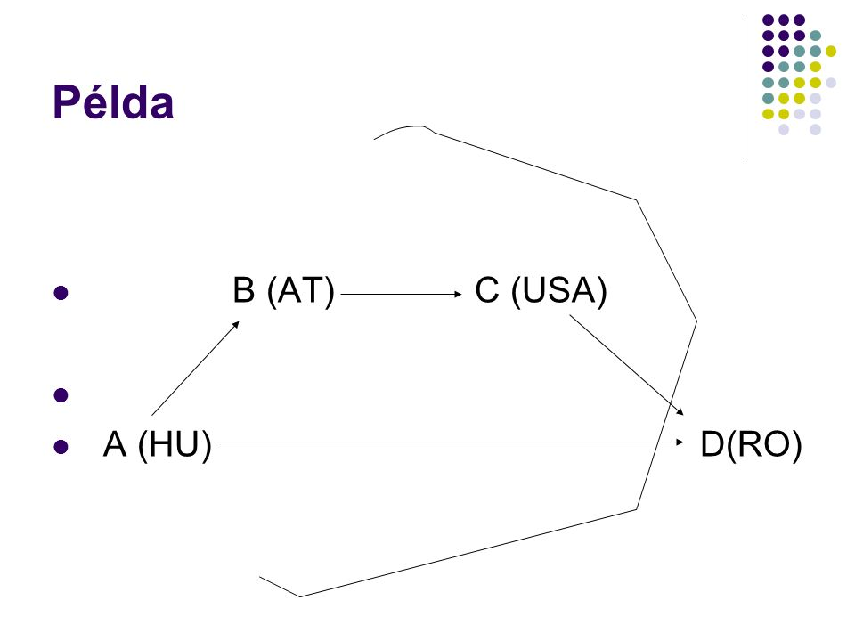 Példa B (AT) C (USA) A (HU) D(RO)