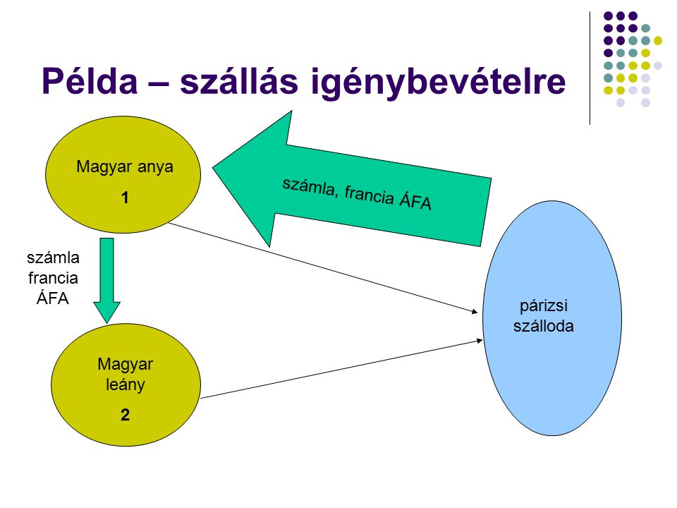 Példa – szállás igénybevételre Magyar anya 1 Magyar leány 2 párizsi szálloda számla, francia ÁFA számla francia ÁFA