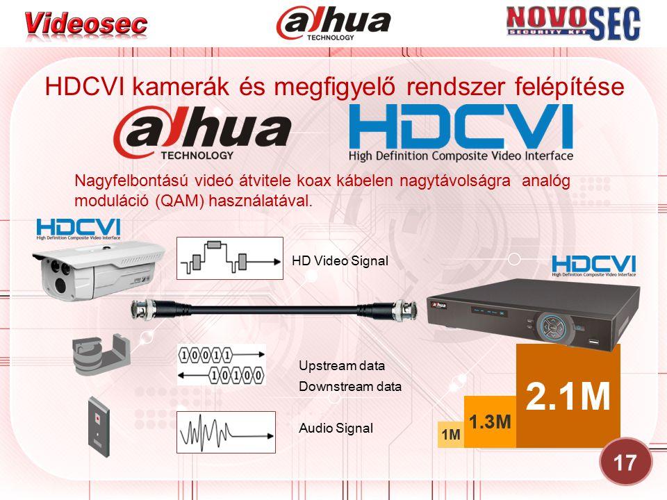 HDCVI kamerák és megfigyelő rendszer felépítése Audio Signal Upstream data Downstream data Nagyfelbontású videó átvitele koax kábelen nagytávolságra analóg moduláció (QAM) használatával.