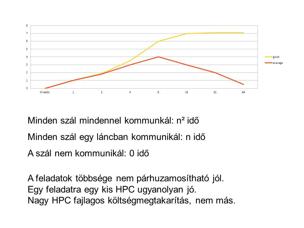 Minden szál mindennel kommunkál: n² idő Minden szál egy láncban kommunikál: n idő A szál nem kommunikál: 0 idő A feladatok többsége nem párhuzamosítható jól.