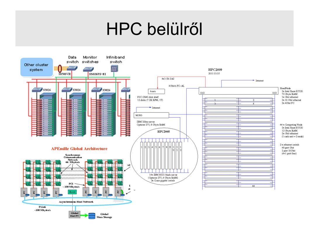 HPC belülről