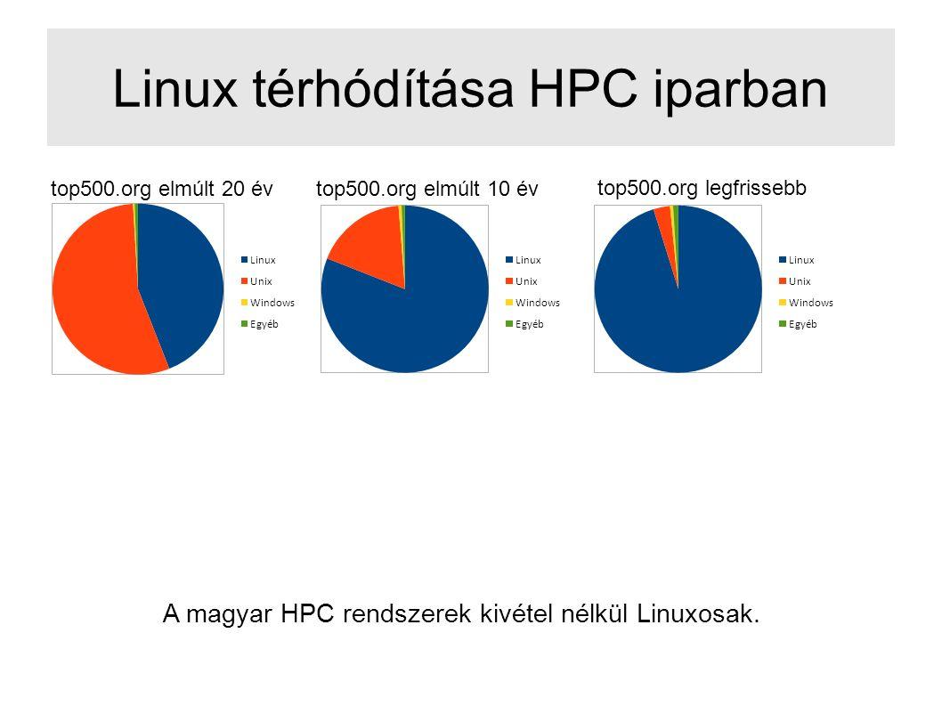 Linux térhódítása HPC iparban A magyar HPC rendszerek kivétel nélkül Linuxosak.