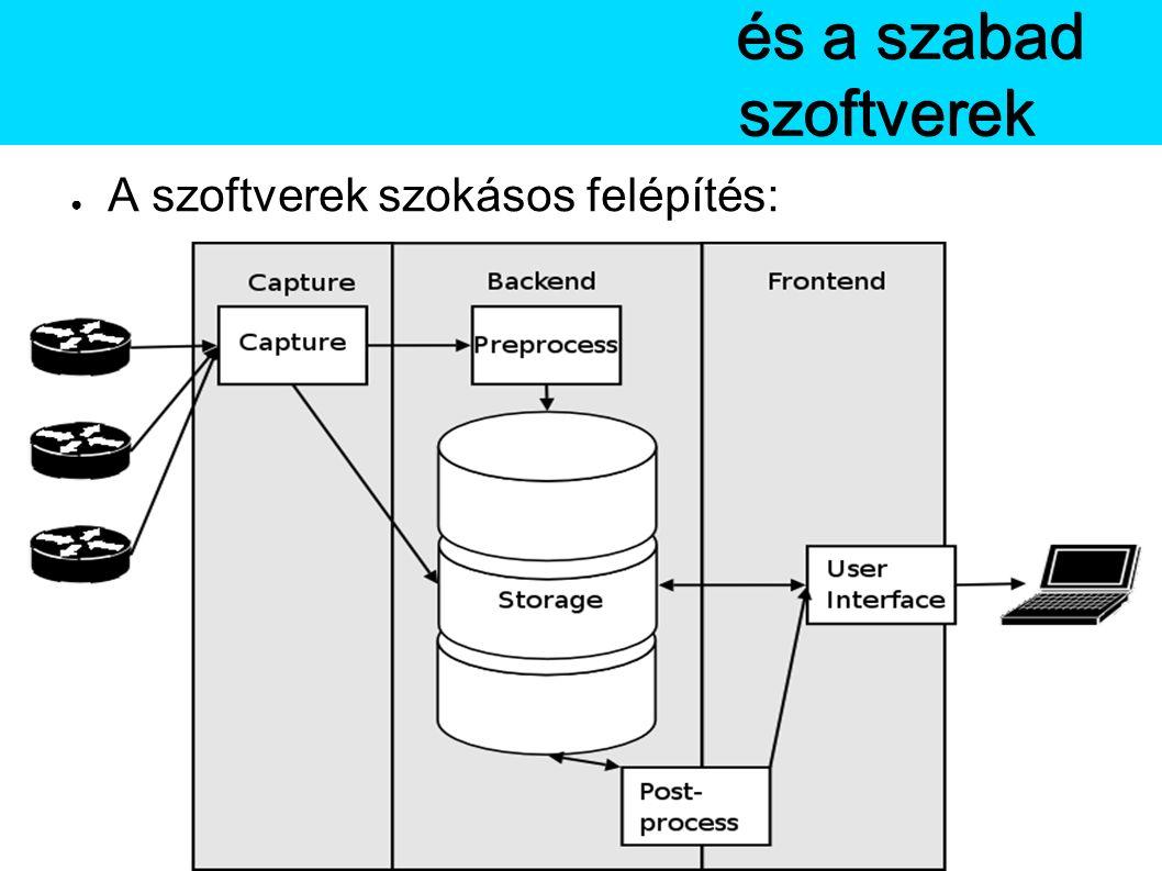 ● A szoftverek szokásos felépítés: A Netflowés a szabad szoftverek