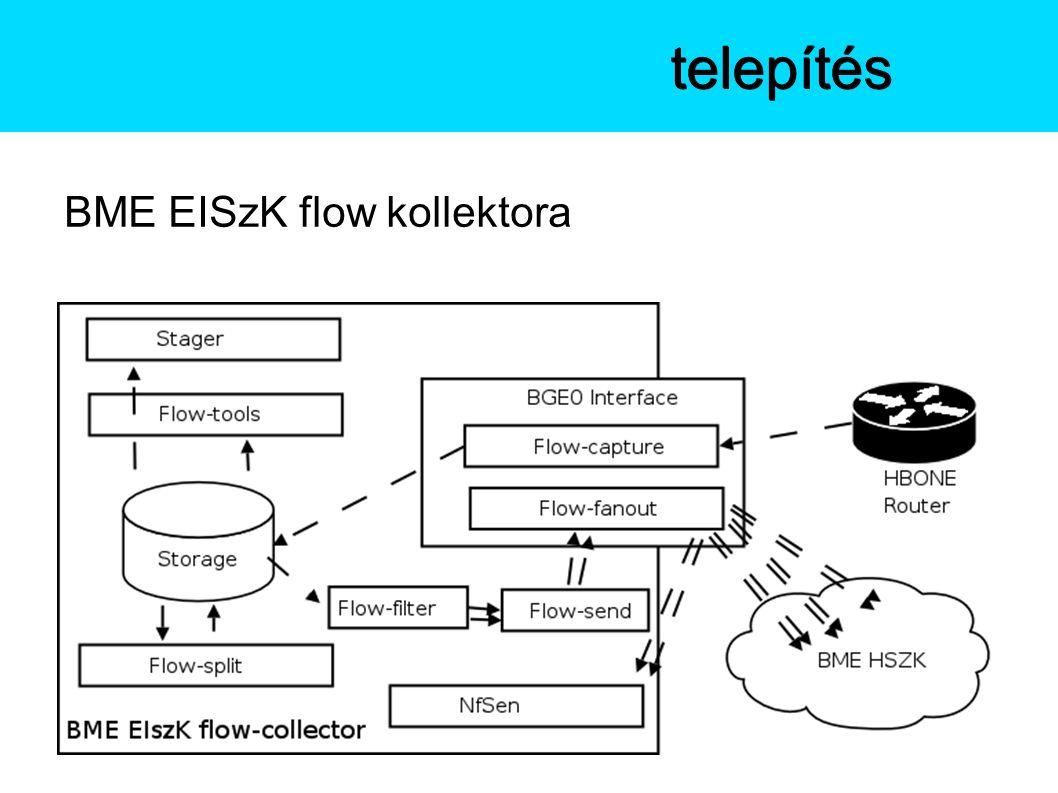 BME EISzK flow kollektora Az NfSentelepítés