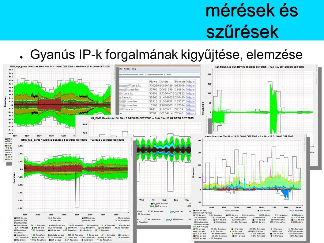 ● Gyanús IP-k forgalmának kigyűjtése, elemzése BMEmérések és szűrések