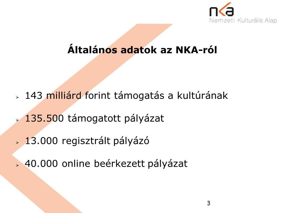 3 Általános adatok az NKA-ról  143 milliárd forint támogatás a kultúrának  135.500 támogatott pályázat  13.000 regisztrált pályázó  40.000 online