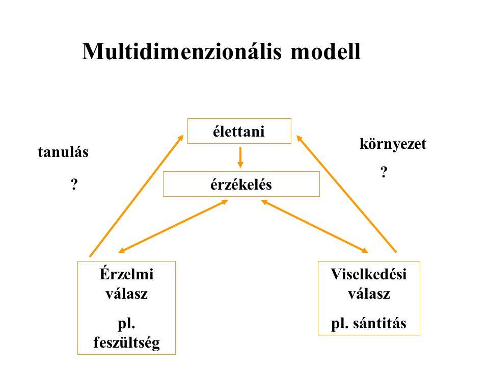 Multidimenzionális modell élettani érzékelés Viselkedési válasz pl.