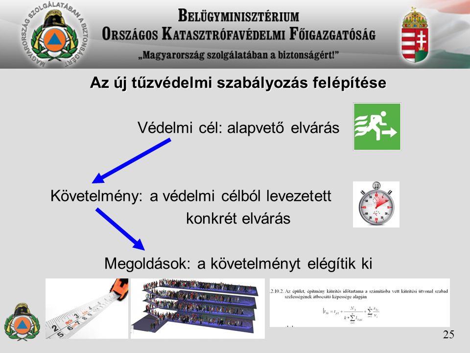 Az új tűzvédelmi szabályozás felépítése Védelmi cél: alapvető elvárás Követelmény: a védelmi célból levezetett konkrét elvárás Megoldások: a követelményt elégítik ki 25