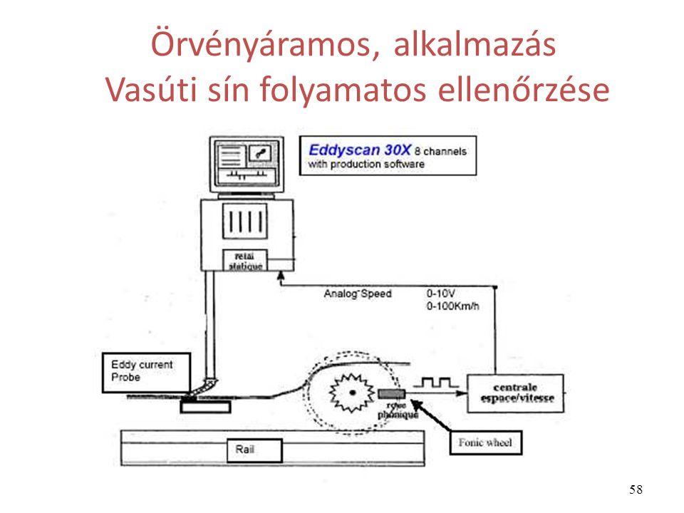 58 Örvényáramos, alkalmazás Vasúti sín folyamatos ellenőrzése