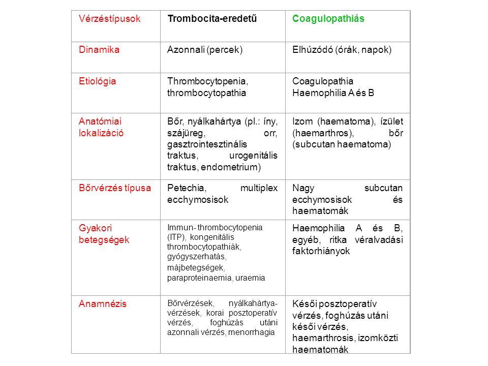 VérzéstípusokTrombocita-eredetűCoagulopathiás DinamikaAzonnali (percek)Elhúzódó (órák, napok) EtiológiaThrombocytopenia, thrombocytopathia Coagulopathia Haemophilia A és B Anatómiai lokalizáció Bőr, nyálkahártya (pl.: íny, szájüreg, orr, gasztrointesztinális traktus, urogenitális traktus, endometrium) Izom (haematoma), ízület (haemarthros), bőr (subcutan haematoma) Bőrvérzés típusaPetechia, multiplex ecchymosisok Nagy subcutan ecchymosisok és haematomák Gyakori betegségek Immun- thrombocytopenia (ITP), kongenitális thrombocytopathiák, gyógyszerhatás, májbetegségek, paraproteinaemia, uraemia Haemophilia A és B, egyéb, ritka véralvadási faktorhiányok Anamnézis Bőrvérzések, nyálkahártya- vérzések, korai posztoperatív vérzés, foghúzás utáni azonnali vérzés, menorrhagia Késői posztoperatív vérzés, foghúzás utáni késői vérzés, haemarthrosis, izomközti haematomák