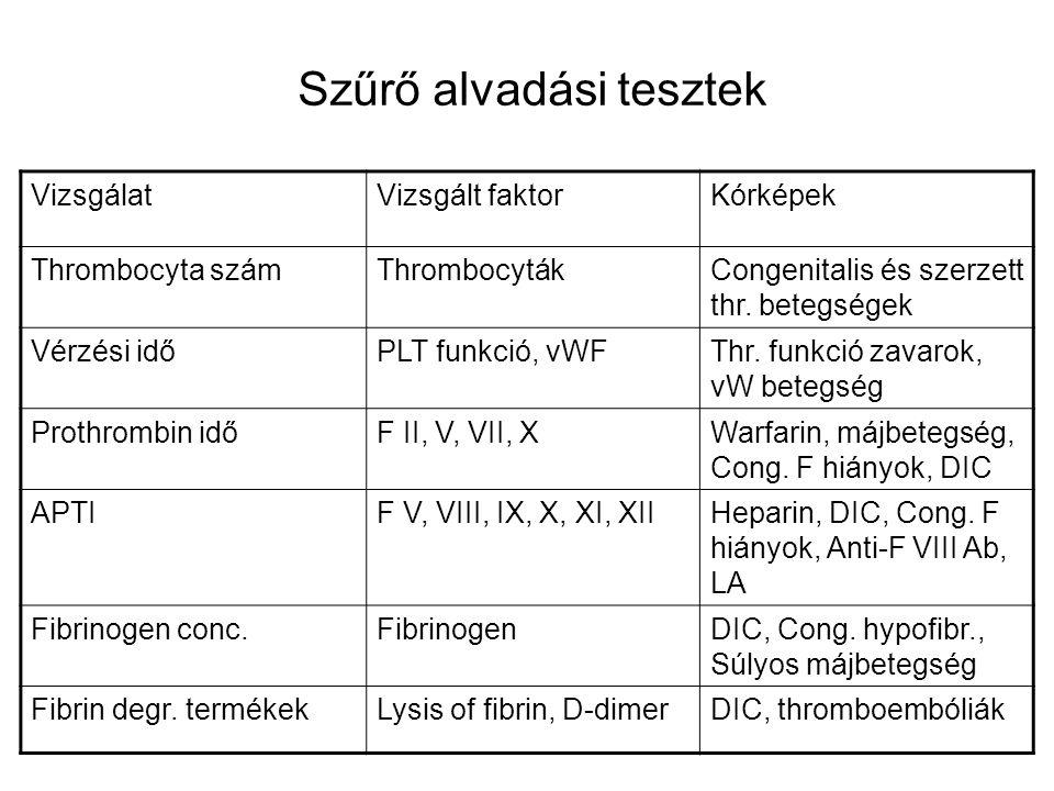 VizsgálatVizsgált faktorKórképek Thrombocyta számThrombocytákCongenitalis és szerzett thr. betegségek Vérzési időPLT funkció, vWFThr. funkció zavarok,