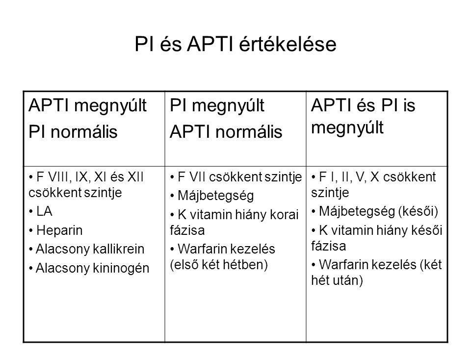 PI és APTI értékelése APTI megnyúlt PI normális PI megnyúlt APTI normális APTI és PI is megnyúlt F VIII, IX, XI és XII csökkent szintje LA Heparin Alacsony kallikrein Alacsony kininogén F VII csökkent szintje Májbetegség K vitamin hiány korai fázisa Warfarin kezelés (első két hétben) F I, II, V, X csökkent szintje Májbetegség (késői) K vitamin hiány késői fázisa Warfarin kezelés (két hét után)