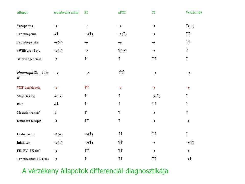 Állapottrombocita számPIaPTITIVérzési idő Vasopathia  Trombopenia   Trombopathia  vWillebrand sy.