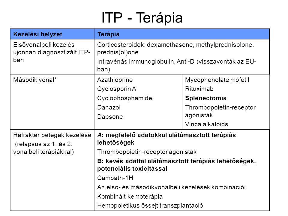 ITP - Terápia Kezelési helyzetTerápia Elsővonalbeli kezelés újonnan diagnosztizált ITP- ben Corticosteroidok: dexamethasone, methylprednisolone, prednis(ol)one Intravénás immunoglobulin, Anti-D (visszavonták az EU- ban) Második vonal*Azathioprine Cyclosporin A Cyclophosphamide Danazol Dapsone Mycophenolate mofetil Rituximab Splenectomia Thrombopoietin-receptor agonisták Vinca alkaloids Refrakter betegek kezelése (relapsus az 1.