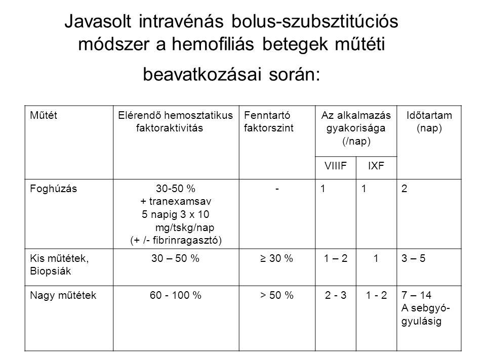 Javasolt intravénás bolus-szubsztitúciós módszer a hemofiliás betegek műtéti beavatkozásai során: MűtétElérendő hemosztatikus faktoraktivitás Fenntartó faktorszint Az alkalmazás gyakorisága (/nap) Időtartam (nap) VIIIFIXF Foghúzás30-50 % + tranexamsav 5 napig 3 x 10 mg/tskg/nap (+ /- fibrinragasztó) -112 Kis műtétek, Biopsiák 30 – 50 %≥ 30 %1 – 213 – 5 Nagy műtétek60 - 100 %> 50 %2 - 31 - 27 – 14 A sebgyó- gyulásig