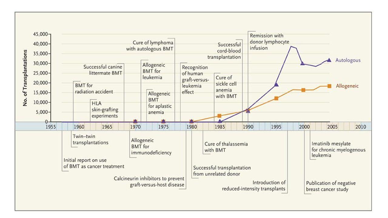 2009 2010 Activations 44201 46919 BMT Tx 3445 (8%) 3574 (8%) PB Tx 8162 (18%) 9248 (20%) CB 3792 (9%) 4036 (9%) TOTtranspl 15399 (35%) 16858 (37%) WMDA 2012