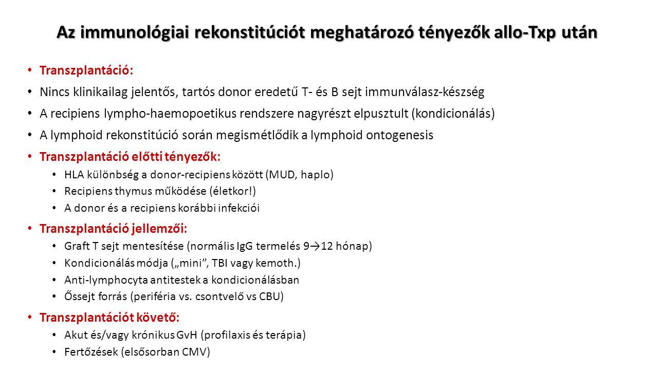 """Az immunológiai rekonstitúciót meghatározó tényezők allo-Txp után Transzplantáció: Nincs klinikailag jelentős, tartós donor eredetű T- és B sejt immunválasz-készség A recipiens lympho-haemopoetikus rendszere nagyrészt elpusztult (kondicionálás) A lymphoid rekonstitúció során megismétlődik a lymphoid ontogenesis Transzplantáció előtti tényezők: HLA különbség a donor-recipiens között (MUD, haplo) Recipiens thymus működése (életkor!) A donor és a recipiens korábbi infekciói Transzplantáció jellemzői: Graft T sejt mentesítése (normális IgG termelés 9→12 hónap) Kondicionálás módja (""""mini , TBI vagy kemoth.) Anti-lymphocyta antitestek a kondicionálásban Őssejt forrás (periféria vs."""