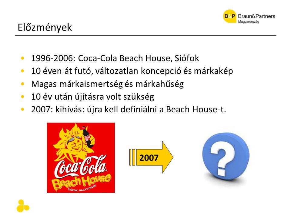 Előzmények 1996-2006: Coca-Cola Beach House, Siófok 10 éven át futó, változatlan koncepció és márkakép Magas márkaismertség és márkahűség 10 év után újításra volt szükség 2007: kihívás: újra kell definiálni a Beach House-t.
