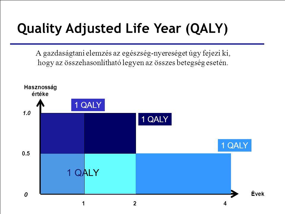 Hasznosság értéke 0 1.0 Évek 4 0.5 2 1 QALY 1 A gazdaságtani elemzés az egészség-nyereséget úgy fejezi ki, hogy az összehasonlítható legyen az összes betegség esetén.