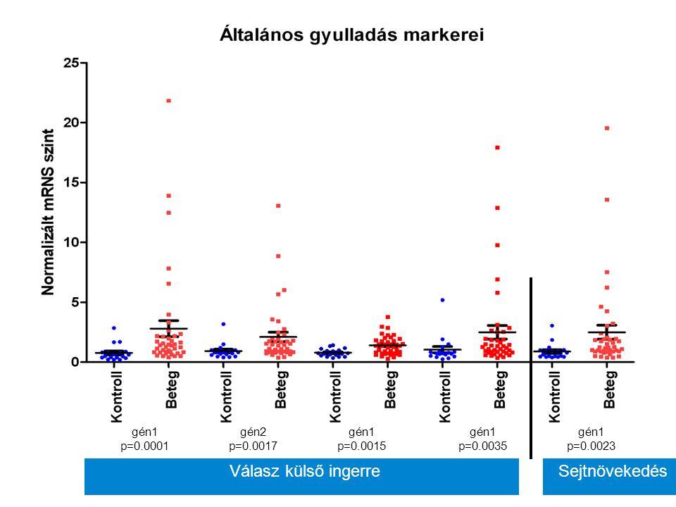 Eredmények Krónikus gyulladás markerei? IBD Psoriasis Rheumatoid A. Kontroll vs