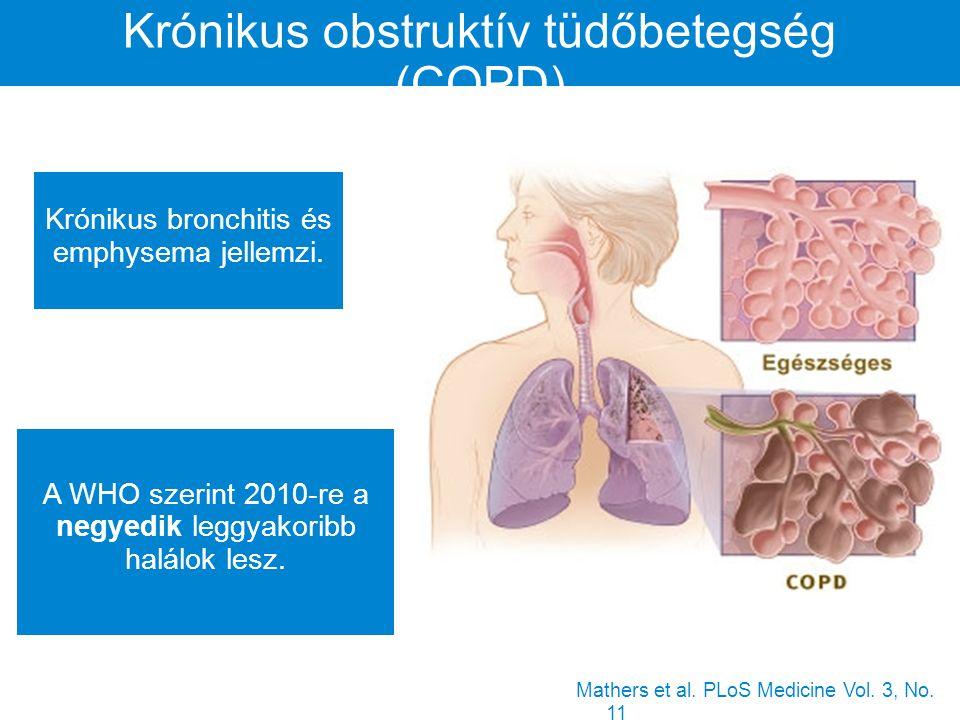 Krónikus obstruktív tüdőbetegség (COPD) Krónikus bronchitis és emphysema jellemzi.
