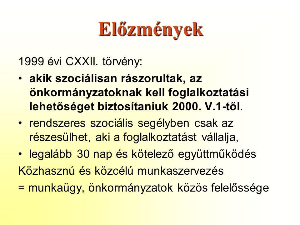 Előzmények 1999 évi CXXII.